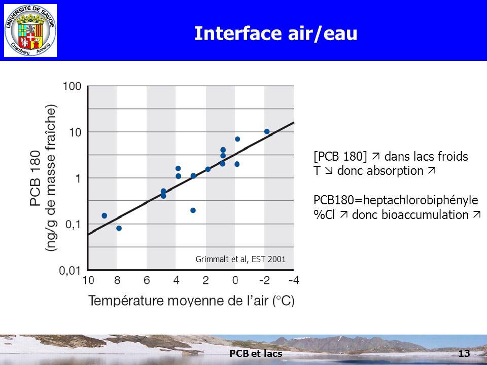 Interface air/eau [PCB 180]  dans lacs froids T  donc absorption 